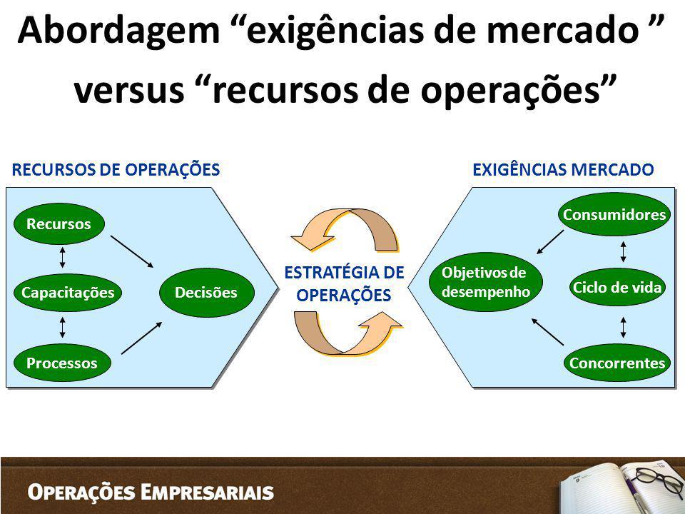 Abordagem exigências de mercado versus recursos de operações