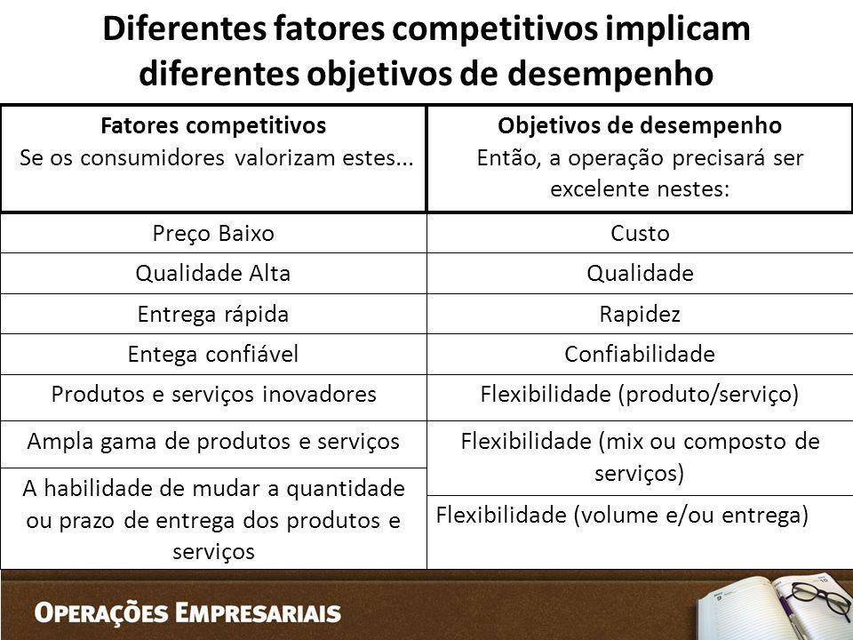 Diferentes fatores competitivos implicam