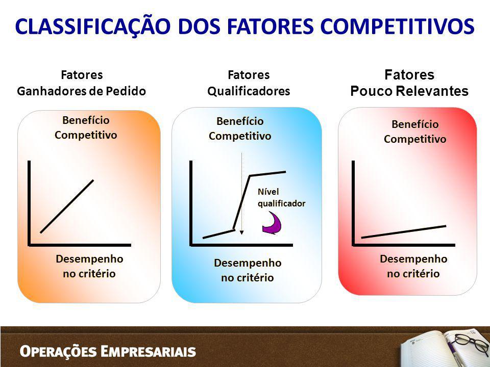 CLASSIFICAÇÃO DOS FATORES COMPETITIVOS