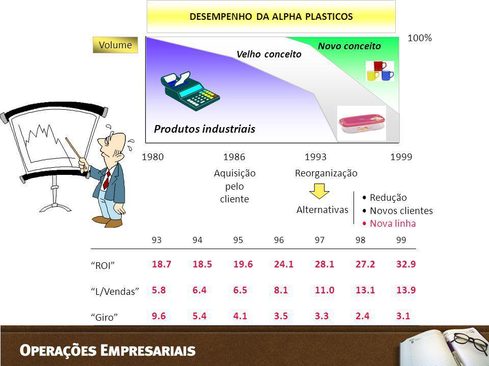DESEMPENHO DA ALPHA PLASTICOS