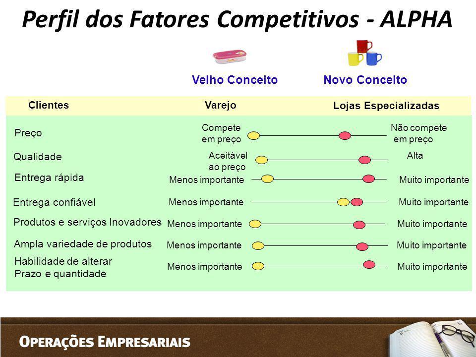 Perfil dos Fatores Competitivos - ALPHA