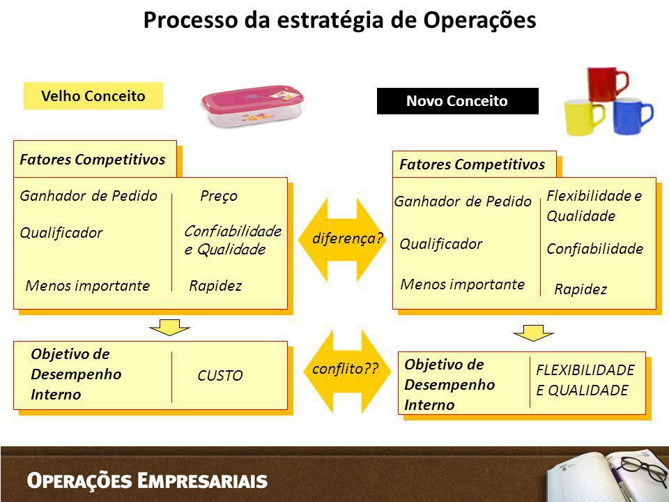 Processo da estratégia de Operações