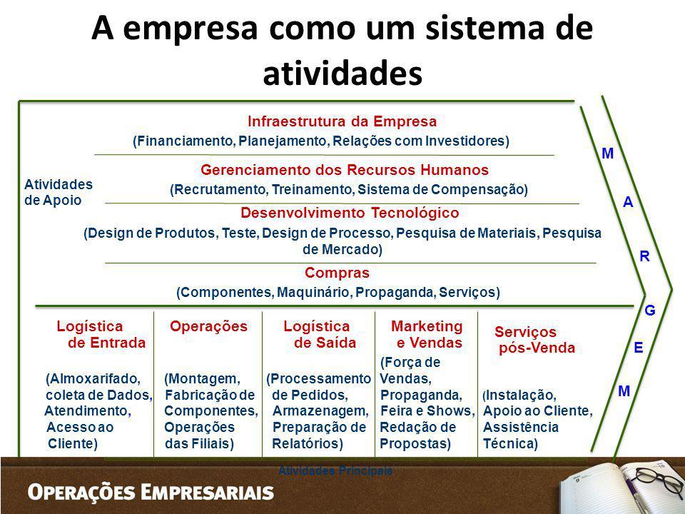 A empresa como um sistema de atividades
