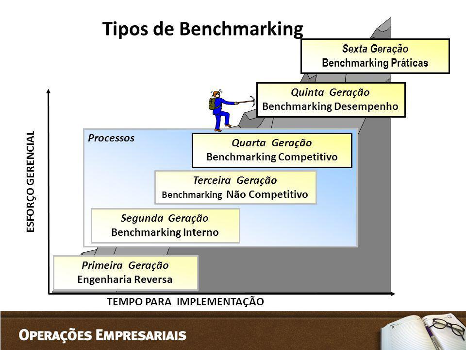 Tipos de Benchmarking Sexta Geração Benchmarking Práticas
