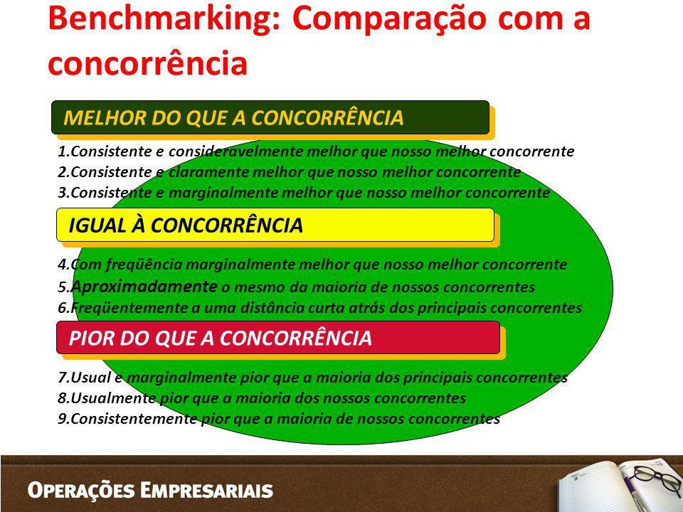 Benchmarking: Comparação com a concorrência