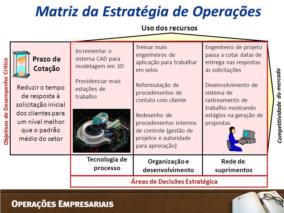 Matriz da Estratégia de Operações