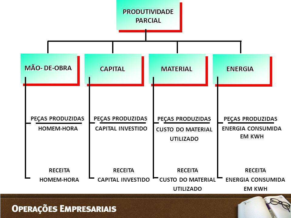 PRODUTIVIDADE PARCIAL CAPITAL MATERIAL ENERGIA