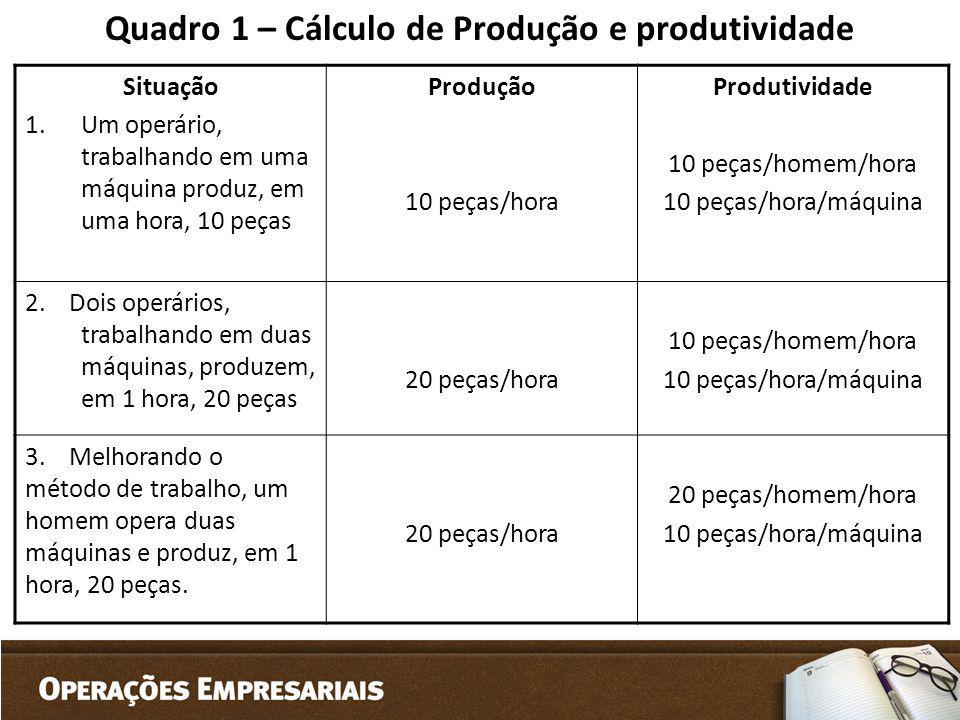 Quadro 1 – Cálculo de Produção e produtividade