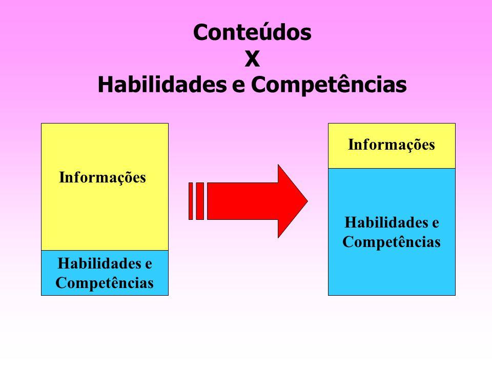 Conteúdos X Habilidades e Competências
