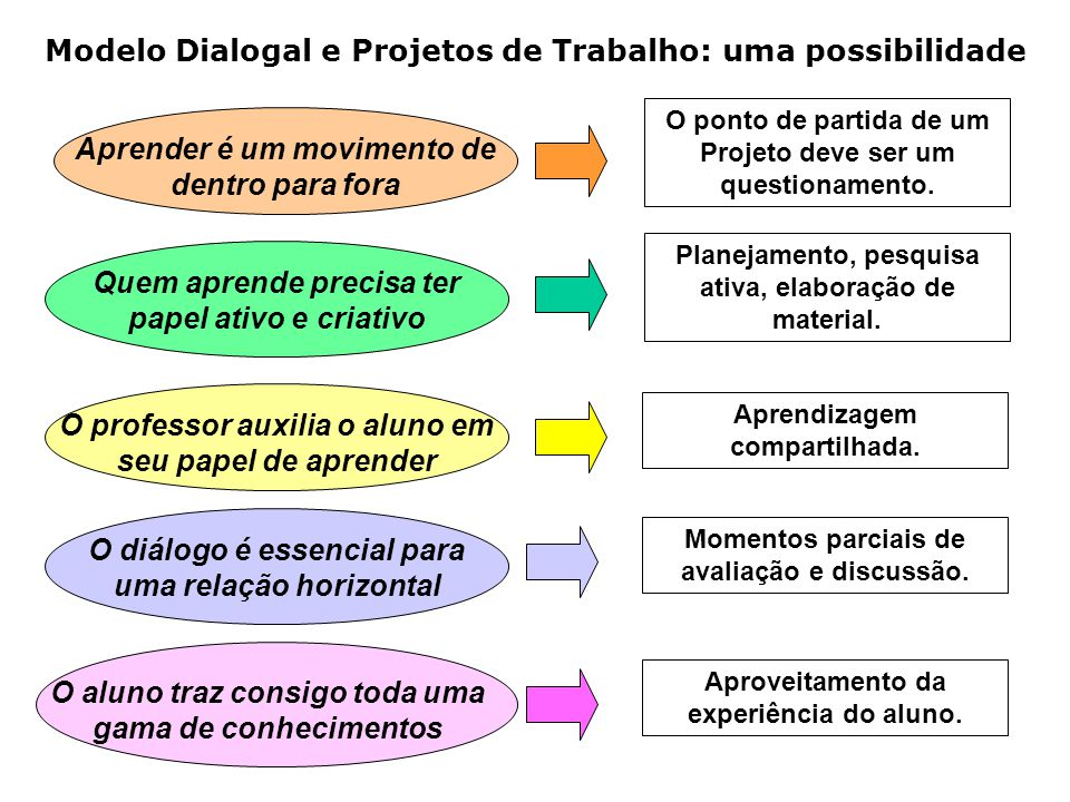 Modelo Dialogal e Projetos de Trabalho: uma possibilidade