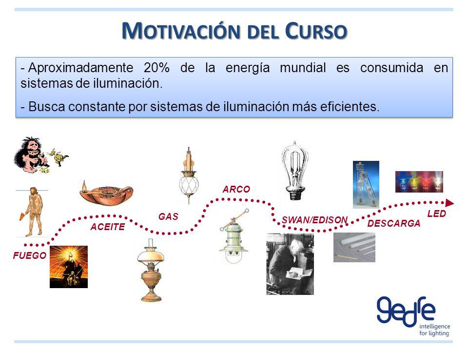 Motivación del Curso Aproximadamente 20% de la energía mundial es consumida en sistemas de iluminación.