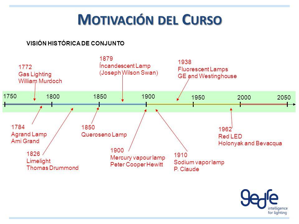 Motivación del Curso VISIÓN HISTÓRICA DE CONJUNTO 1879