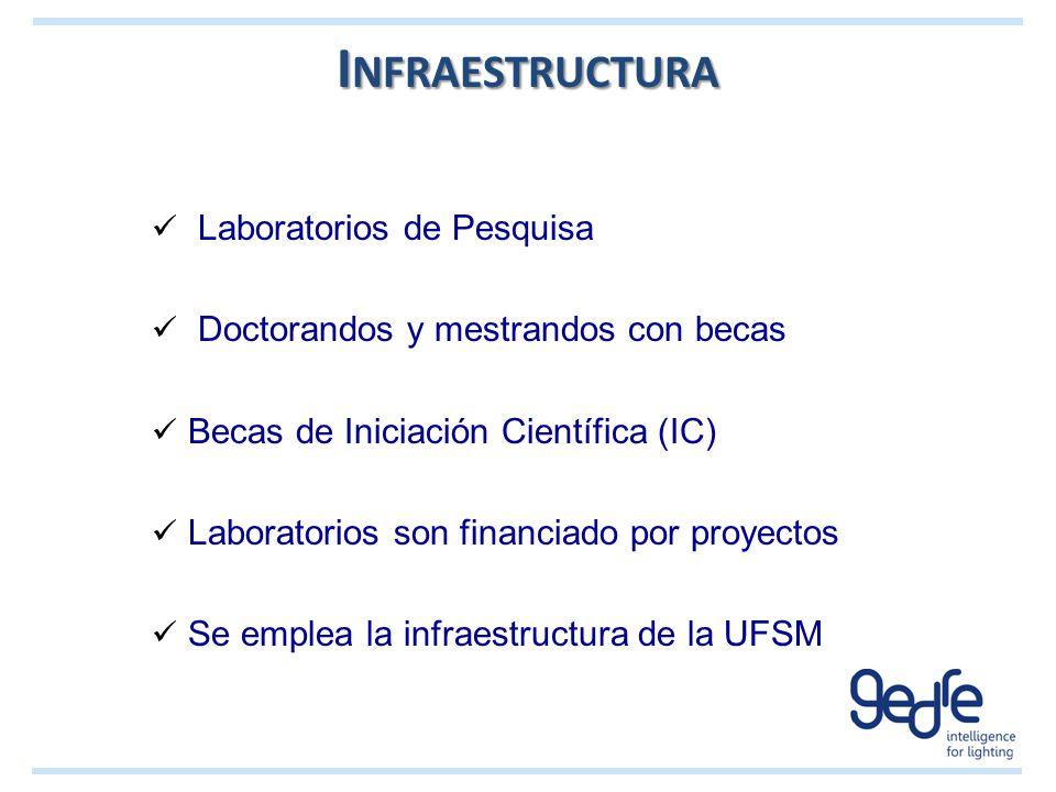 Infraestructura Laboratorios de Pesquisa