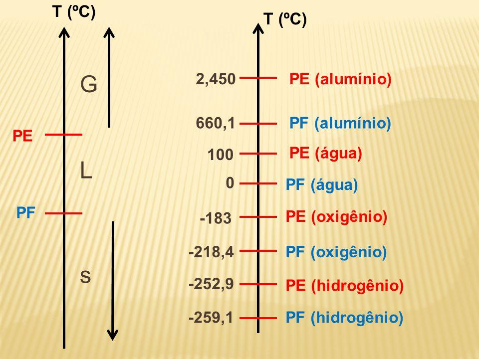 G L s T (ºC) T (ºC) 2,450 PE (alumínio) 660,1 PF (alumínio) PE 100