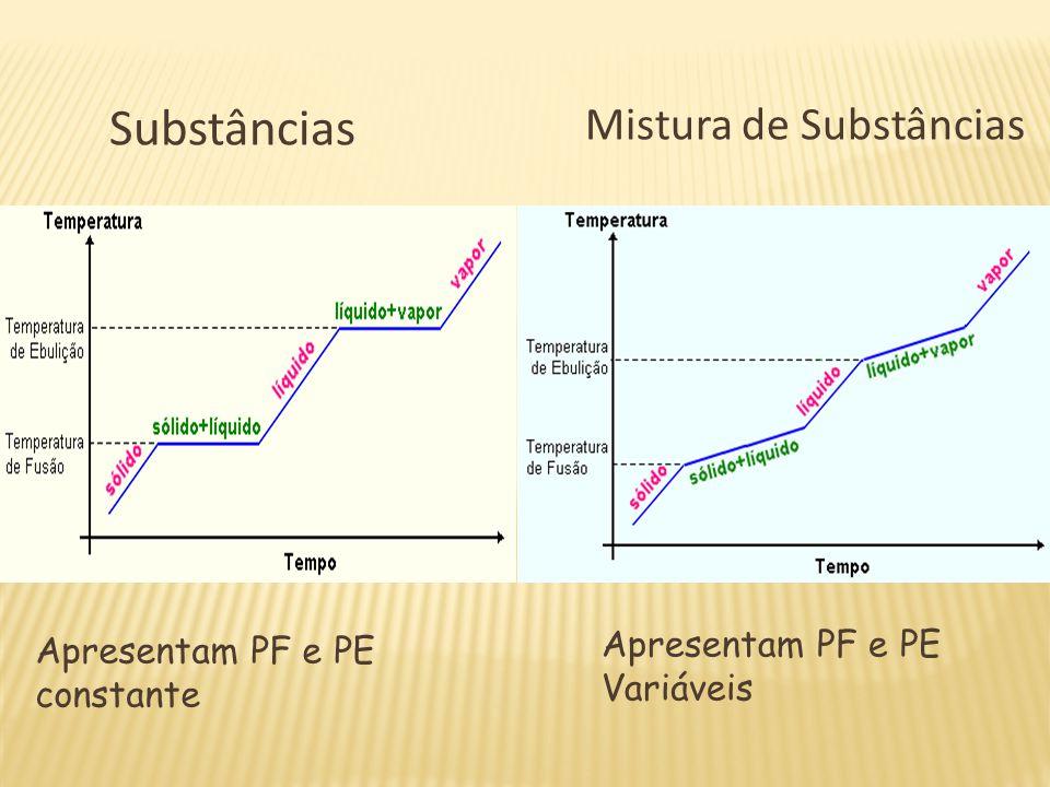 Substâncias Mistura de Substâncias Apresentam PF e PE Variáveis