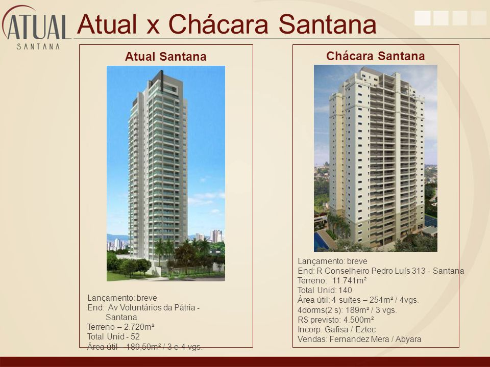 Atual x Chácara Santana
