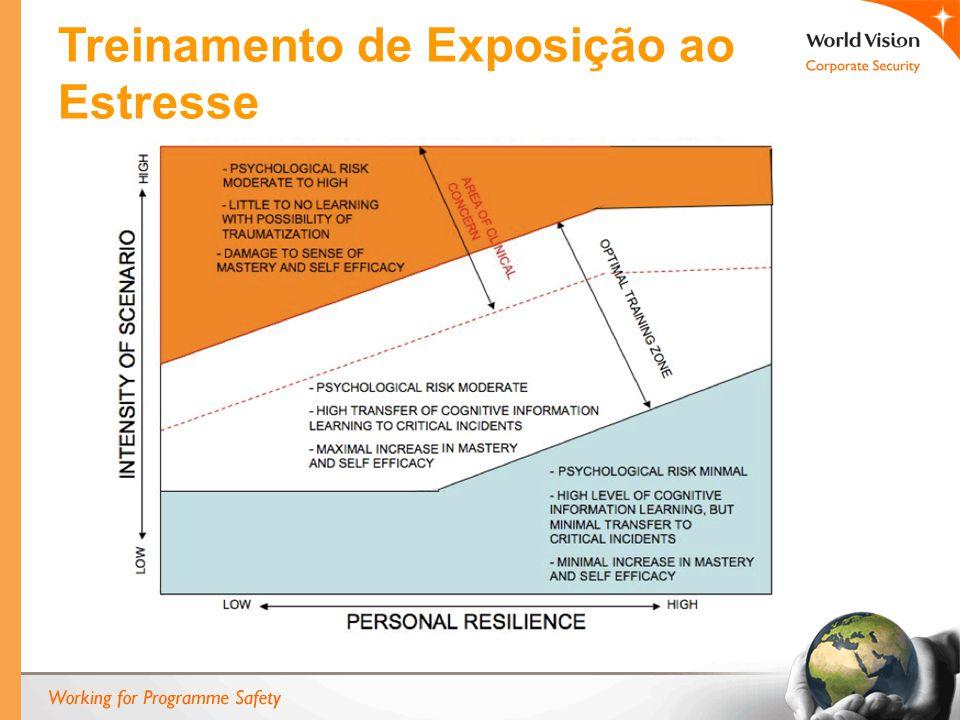 Treinamento de Exposição ao Estresse
