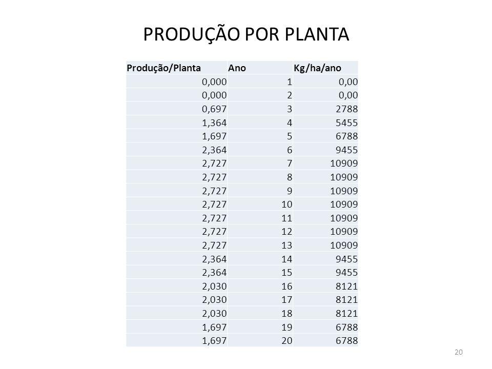 PRODUÇÃO POR PLANTA Produção/Planta Ano Kg/ha/ano 0,000 1 0,00 2 0,697