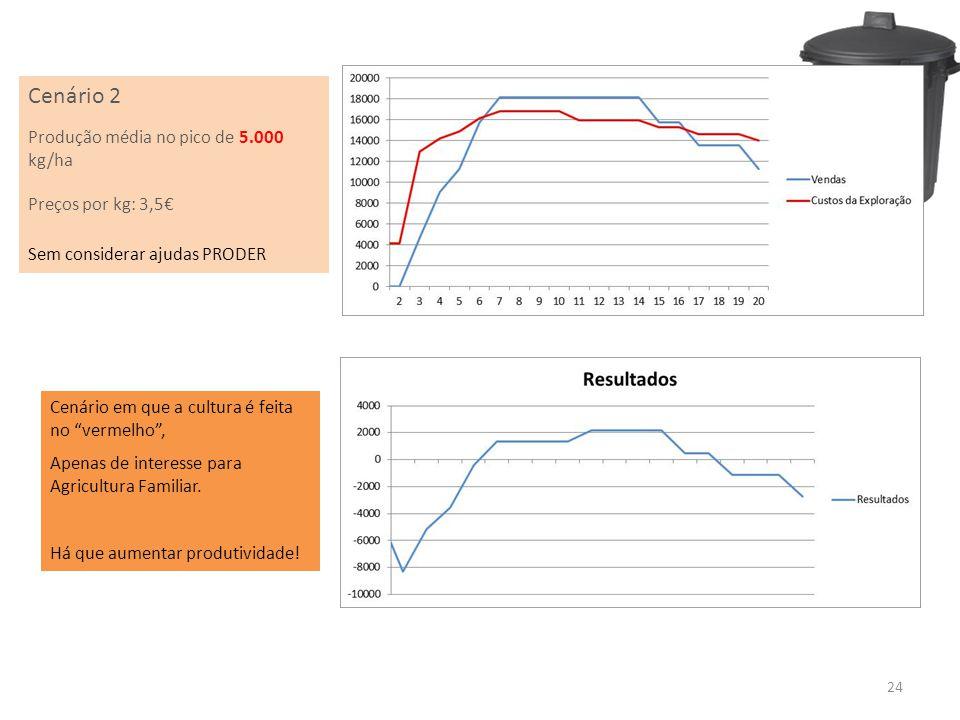 Cenário 2 Produção média no pico de 5.000 kg/ha Preços por kg: 3,5€