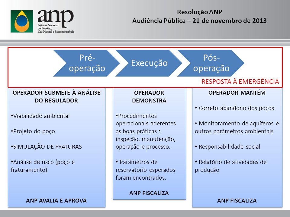 Pré-operação Execução Pós-operação Resolução ANP