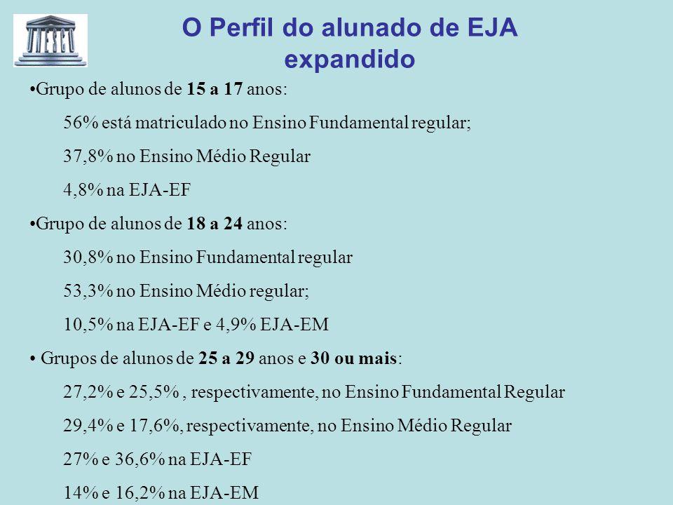 O Perfil do alunado de EJA expandido