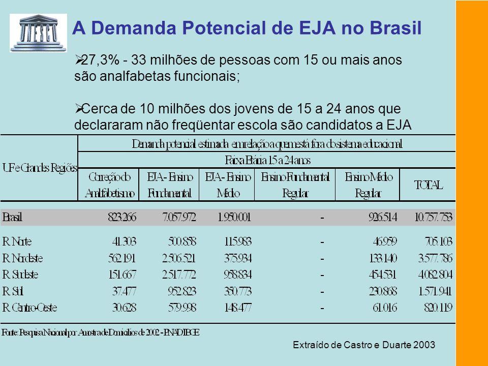 A Demanda Potencial de EJA no Brasil