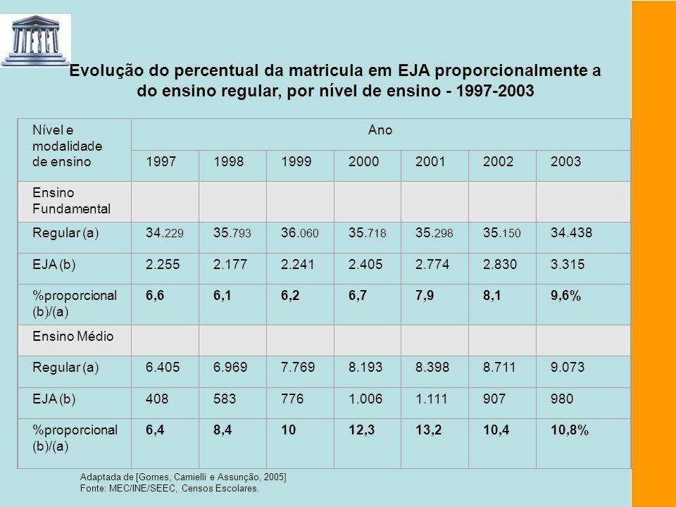 Evolução do percentual da matricula em EJA proporcionalmente a do ensino regular, por nível de ensino - 1997-2003