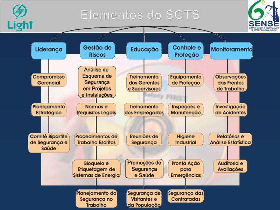Elementos do SGTS 5
