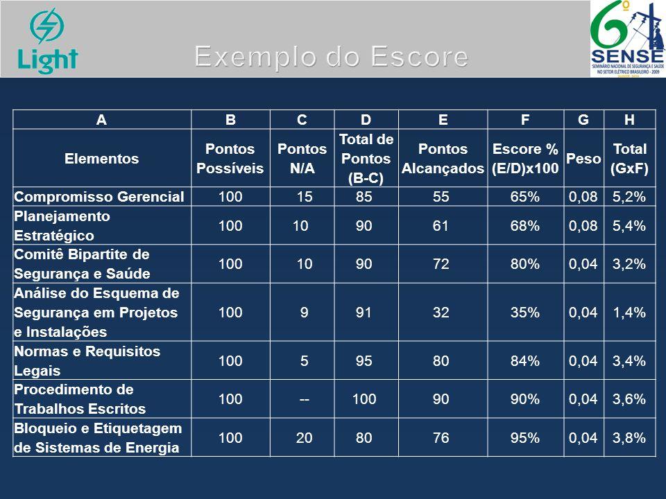 Exemplo do Escore A B C D E F G H Elementos Pontos Possíveis