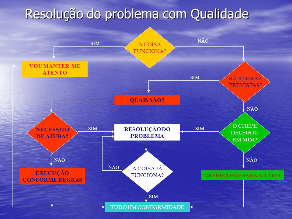 Resolução do problema com Qualidade