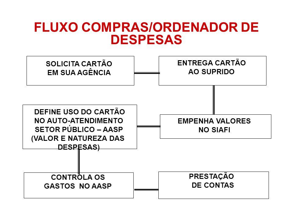 FLUXO COMPRAS/ORDENADOR DE DESPESAS