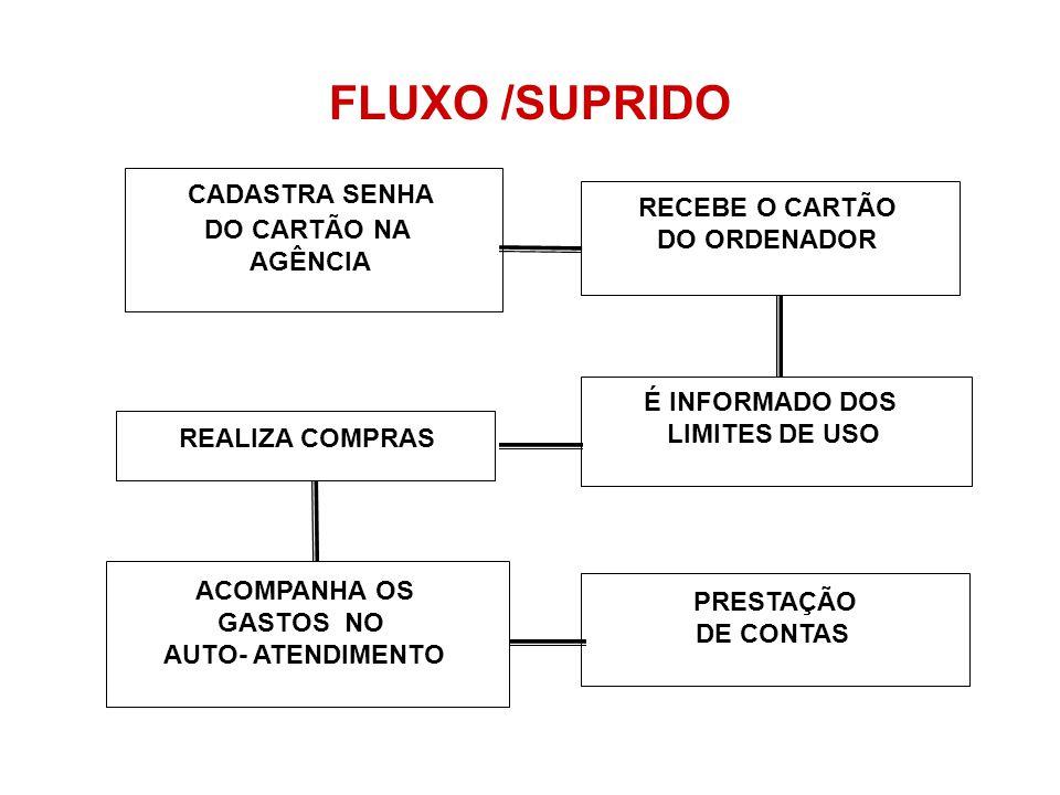 FLUXO /SUPRIDO REALIZA COMPRAS ACOMPANHA OS PRESTAÇÃO CADASTRA SENHA