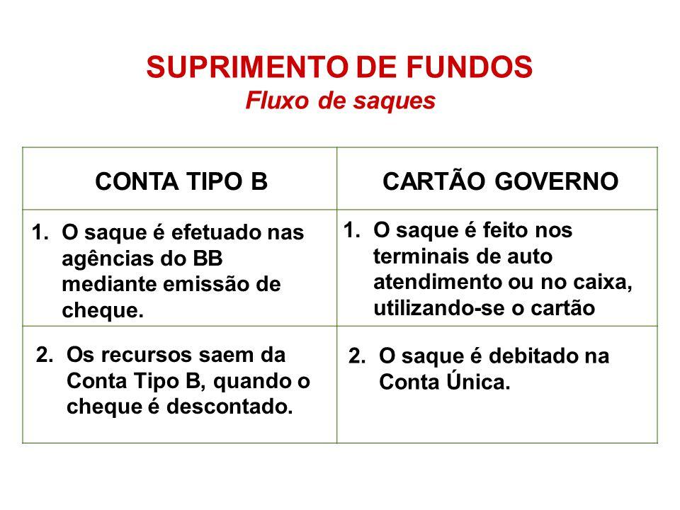 SUPRIMENTO DE FUNDOS Fluxo de saques CONTA TIPO B CARTÃO GOVERNO