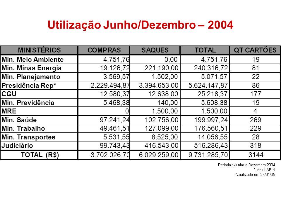 Utilização Junho/Dezembro – 2004