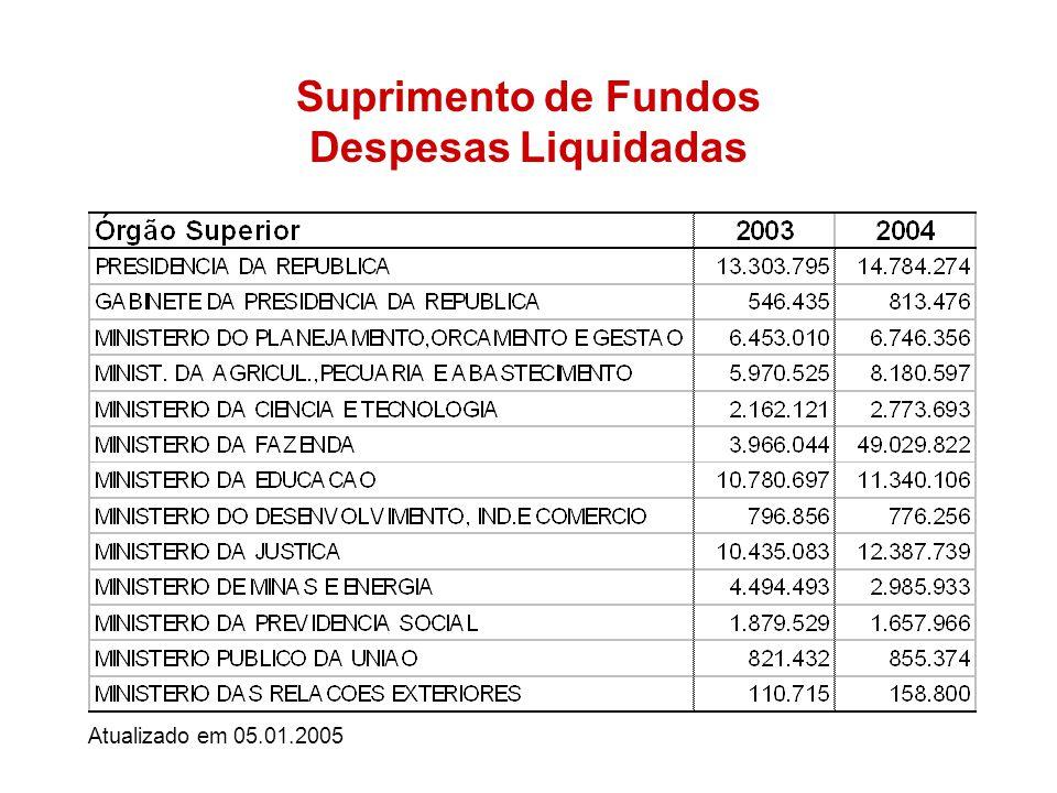 Suprimento de Fundos Despesas Liquidadas