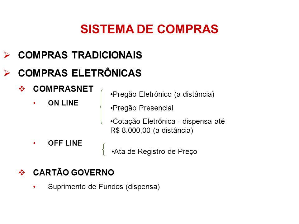 SISTEMA DE COMPRAS COMPRAS TRADICIONAIS COMPRAS ELETRÔNICAS COMPRASNET