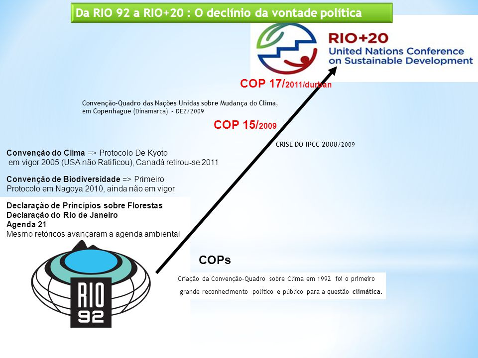 Da RIO 92 a RIO+20 : O declínio da vontade política