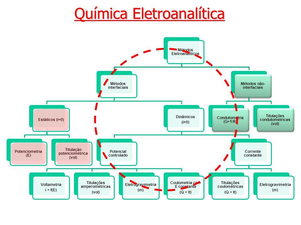 Química Eletroanalítica