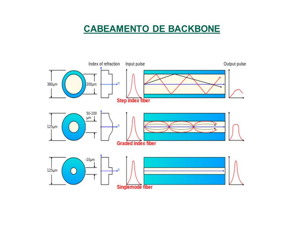 CABEAMENTO DE BACKBONE