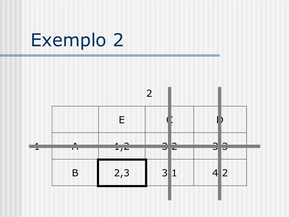 Exemplo 2 2 1 E C D A 1,2 3,2 3,3 B 2,3 3,1 4,2