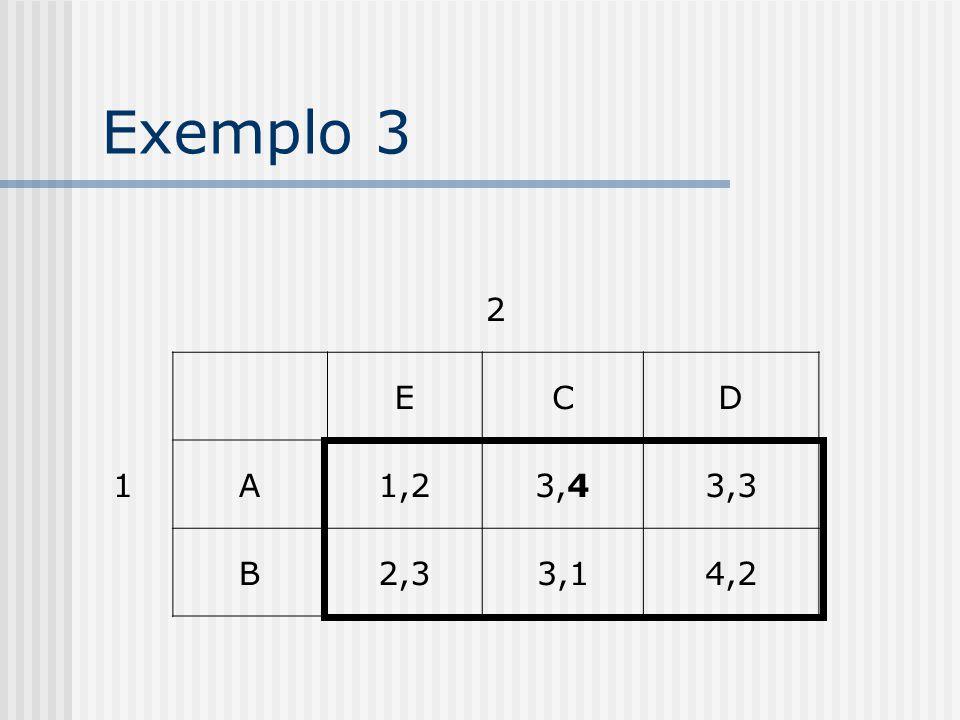 Exemplo 3 2 1 E C D A 1,2 3,4 3,3 B 2,3 3,1 4,2