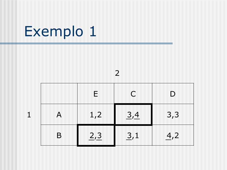 Exemplo 1 2 1 E C D A 1,2 3,4 3,3 B 2,3 3,1 4,2