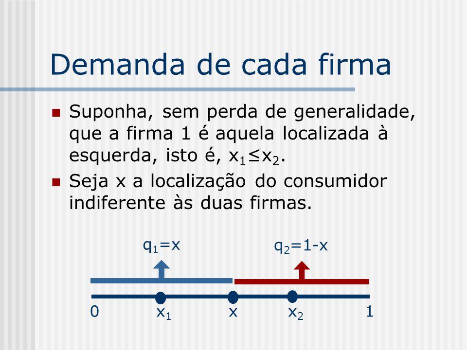 Demanda de cada firma Suponha, sem perda de generalidade, que a firma 1 é aquela localizada à esquerda, isto é, x1≤x2.