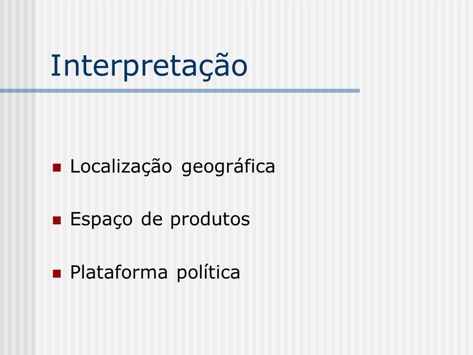 Interpretação Localização geográfica Espaço de produtos
