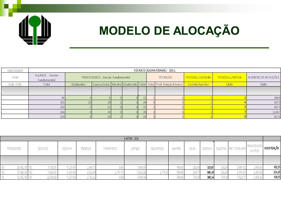 MODELO DE ALOCAÇÃO
