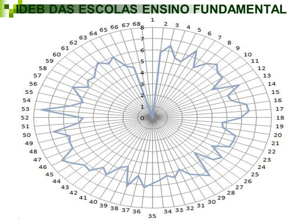 IDEB DAS ESCOLAS ENSINO FUNDAMENTAL