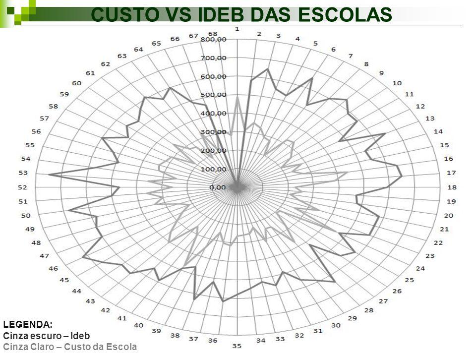 CUSTO VS IDEB DAS ESCOLAS
