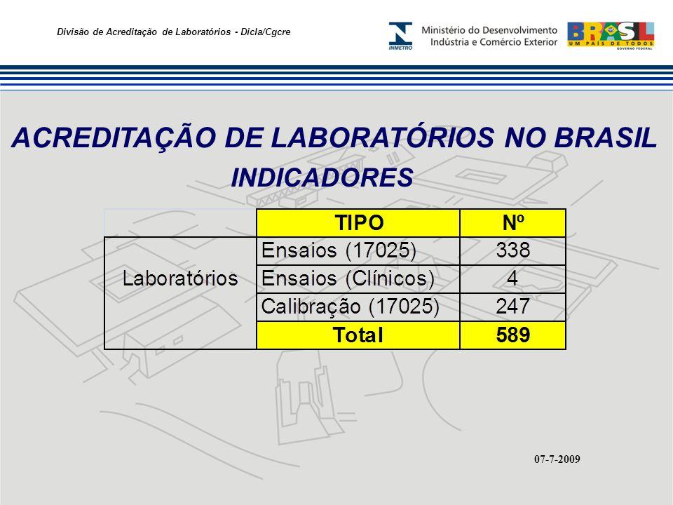 ACREDITAÇÃO DE LABORATÓRIOS NO BRASIL