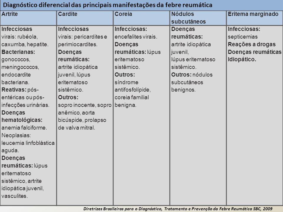 Diagnóstico diferencial das principais manifestações da febre reumática