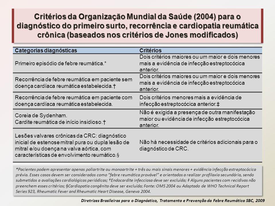 Critérios da Organização Mundial da Saúde (2004) para o diagnóstico do primeiro surto, recorrência e cardiopatia reumática crônica (baseados nos critérios de Jones modificados)